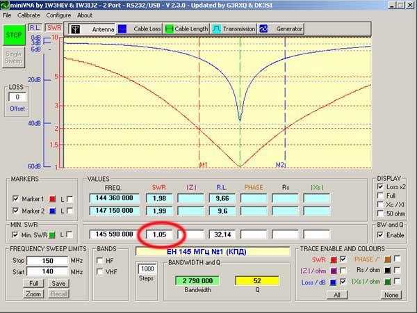 Характеристики ЕН антенны