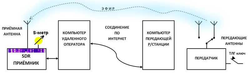 Рис. 1 Схема работы через